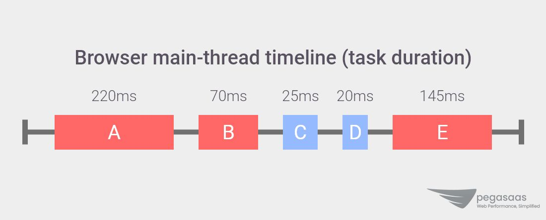 Total Blocking Time - Browser Main-Thread