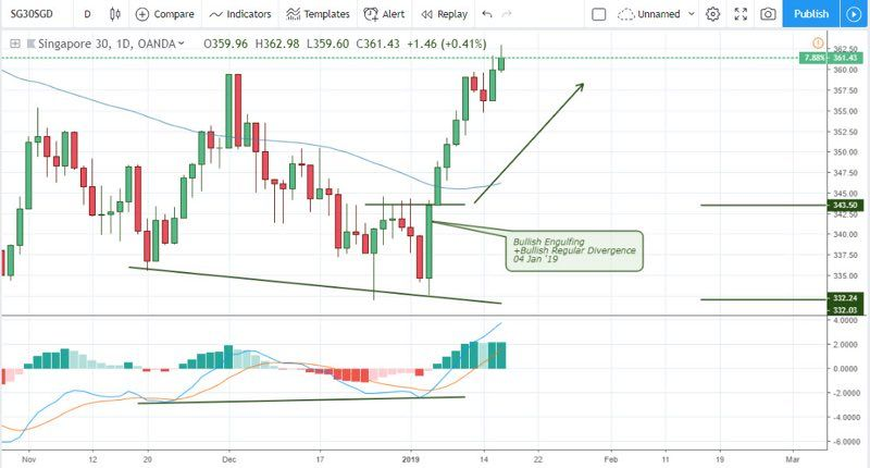 USDSGD - Weekly outlook for Singapore Dollar - January 16 2018 -