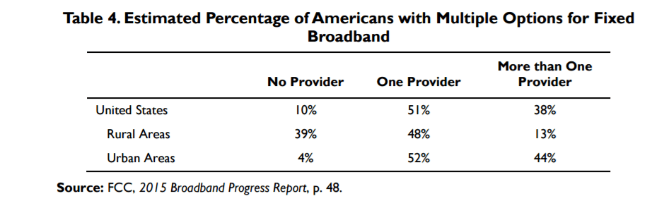 Broadband-multiple-options