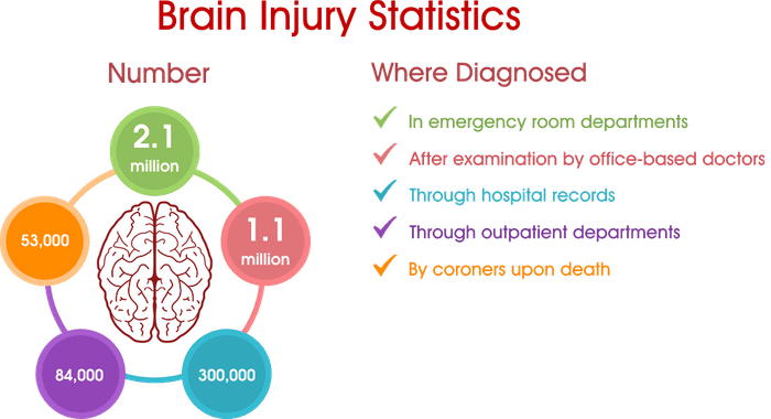 How to Recognize a Traumatic Brain Injury | DSS Law, P C