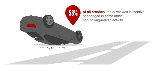 In 58 percent of all crashes, the driver was inattentive or engaged in some other non-driving-related activity – in other words, driving distracted.