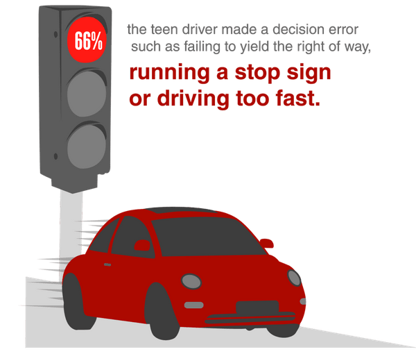 In 66 percent of all crashes, the teen driver made a decision error such as failing to yield the right of way, running a stop sign or driving too fast