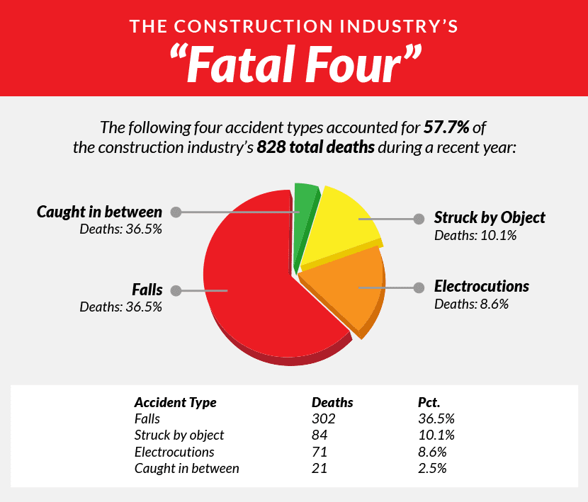 "The Construction Industry's ""Fatal Four"""