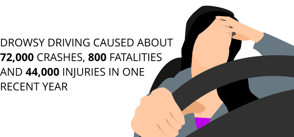 Drowsy driving caused about 72,000 crashes, 800 fatalities and 44,000 injuries in one recent year.