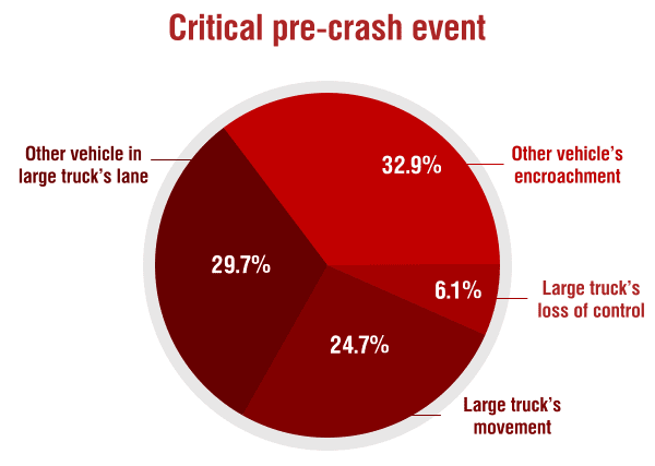 Pie Chart of Critical Pre-Crash Event