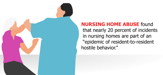 "A study of nursing home abuse found that nearly 20 percent of incidents in nursing homes are part of an ""epidemic of resident-to-resident hostile behavior."""