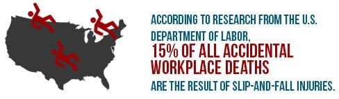 15 percent of all accidental workplace deaths are the result of slip-and-fall injuries.
