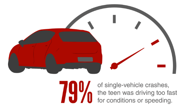 In 79 percent of single-vehicle crashes, the teen was driving too fast for conditions or speeding.