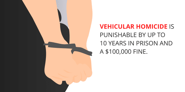 Vehicular homicide is punishable by up to 10 years in prison and a $100,000 fine.
