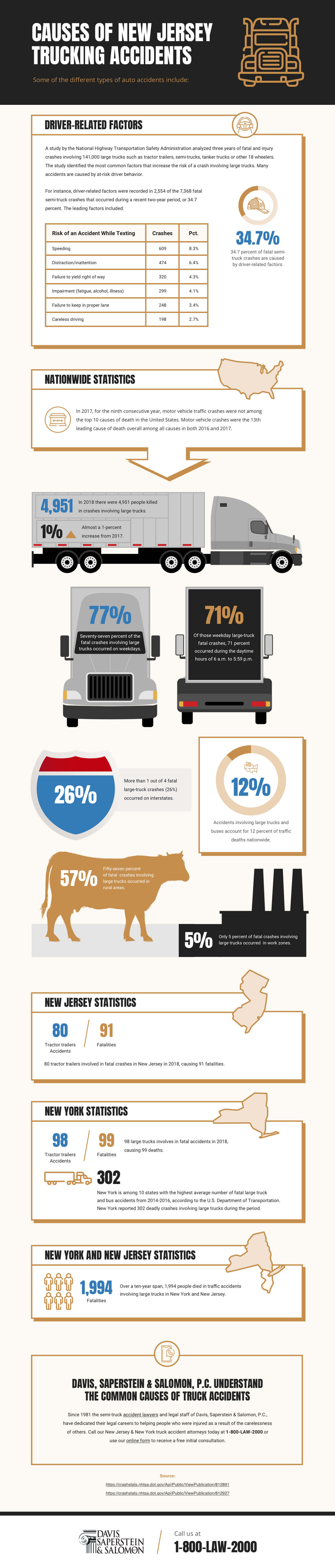 Graphics - Causes of New Jersey Trucking Accidents