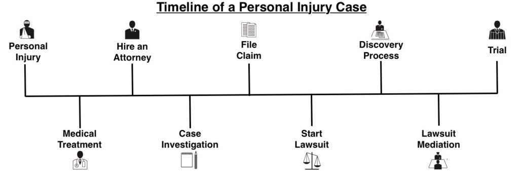 Personal Injury Case Timeline