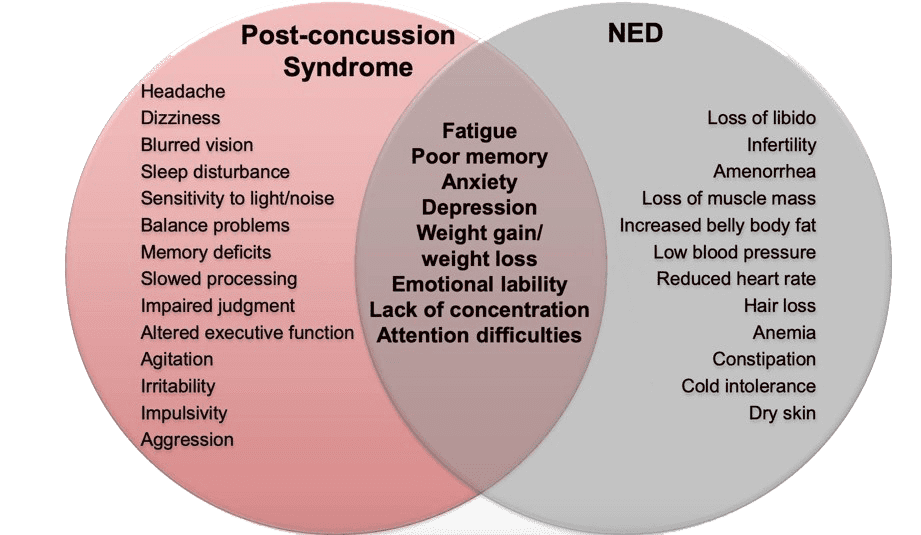 Post-Concussion Syndrom NED overlap diagram