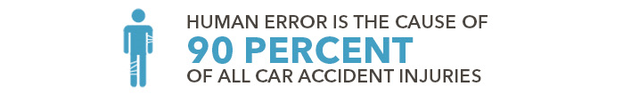 Human error is the cause of nearly 90 percent of all car accident injuries