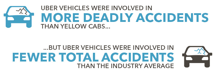 The study found that Uber vehicles were involved in more deadly accidents than were yellow cabs.
