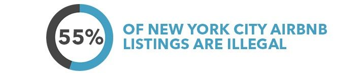 55 percent of New York City Airbnb listings are illegal.