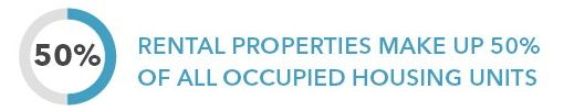 rental properties make up 50 percent of all occupied housing units in the city.
