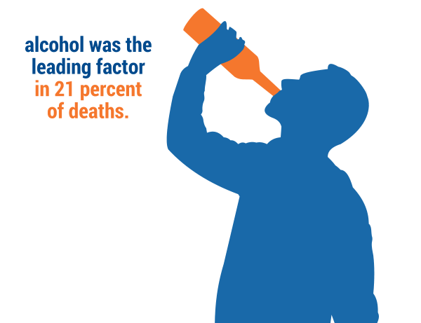Alcohol was the leading factor in 21 percent of deaths