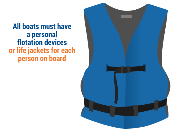 All boats must have a personal flotation devices or life jackets for each person on board.