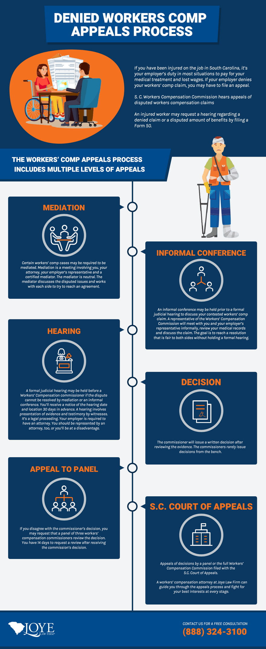Denied Workers Comp Appeals Process Infographic