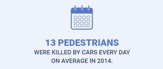 13 pedestrians were killed by cars every day on average in 2014