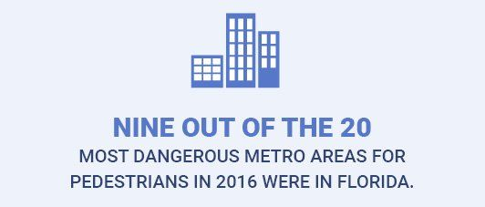 9 out of the 20 most dangerous metro areas in the US for pedestrians in 2016 were in Florida