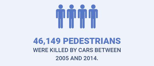 46,149 pedestrians were killed by cars between 2005 and 2014