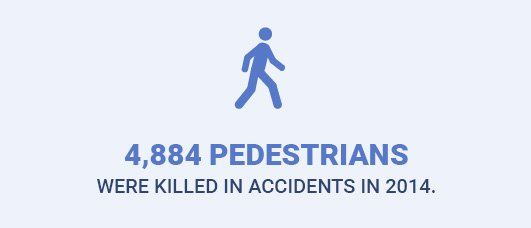 4,884 pedestrians were killed in accidents in 2014