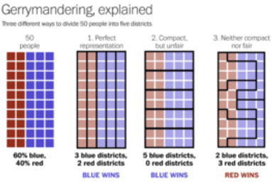 infographic of gerrymandering explained