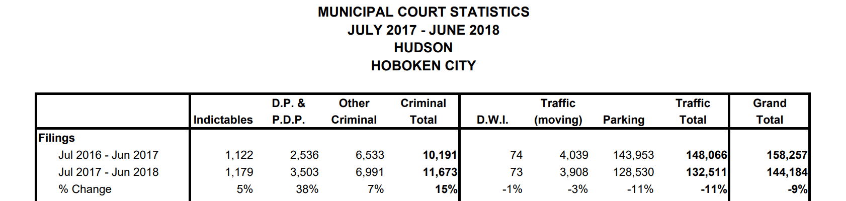 The statistics for disorderly persons offenses, indictable crimes, dwi and moving traffic offenses issued the City of Hoboken are published annually by the New Jersey Administrative Office of the Courts.