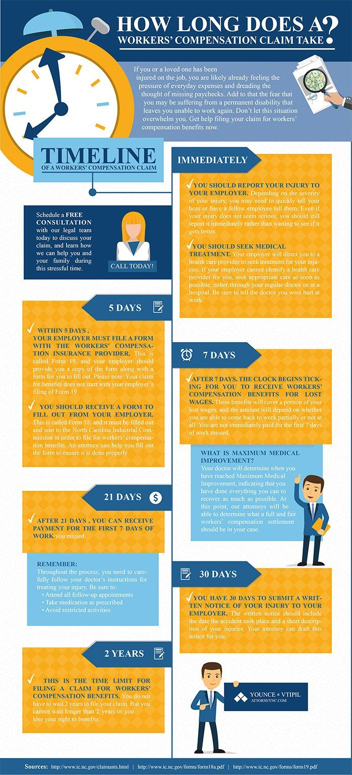 NC workers' compensation settlement process infographic