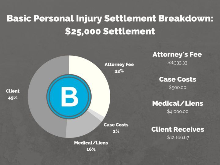 A Personal Injury Settlement Breakdown: How Much Goes in My