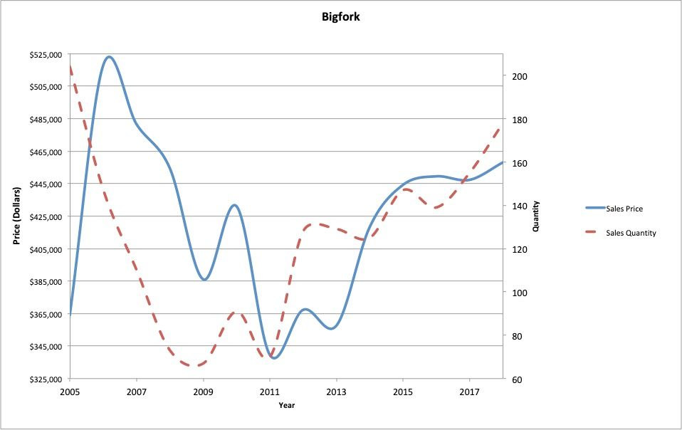 Figure 7 : Bigfork residential real estate average sale price and quantity of sales.
