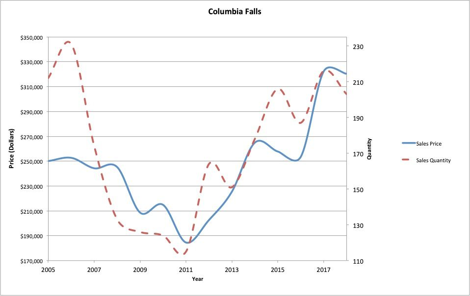 Figure 4 : Columbia Falls residential real estate average sale price and quantity of sales.