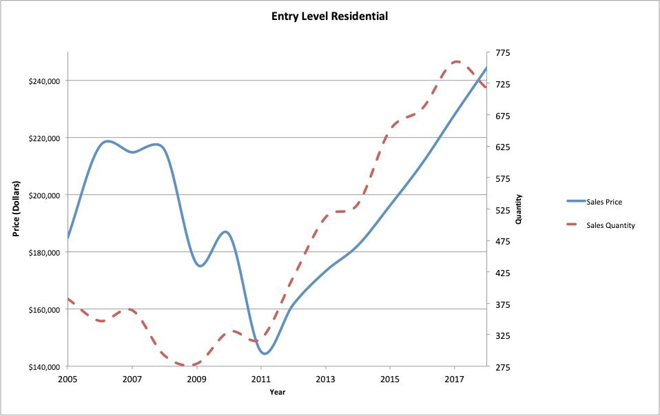 Figure 9 : Entry level residential (below 2200 SF, less than 1 acre, more than 10 years old) real estate average sale price and quantity of sales.