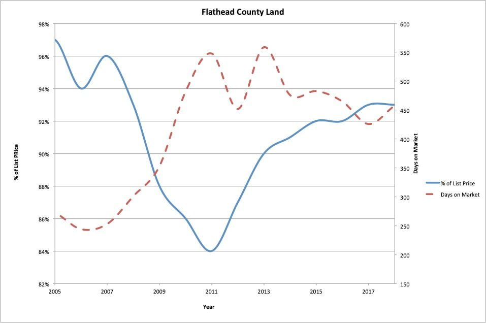 Figure 12 : Flathead County land sales days on market and % of asking price.