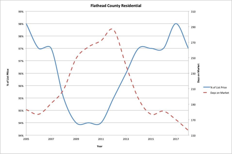 Figure 2 : Flathead County residential real estate average % of list price and days on market.