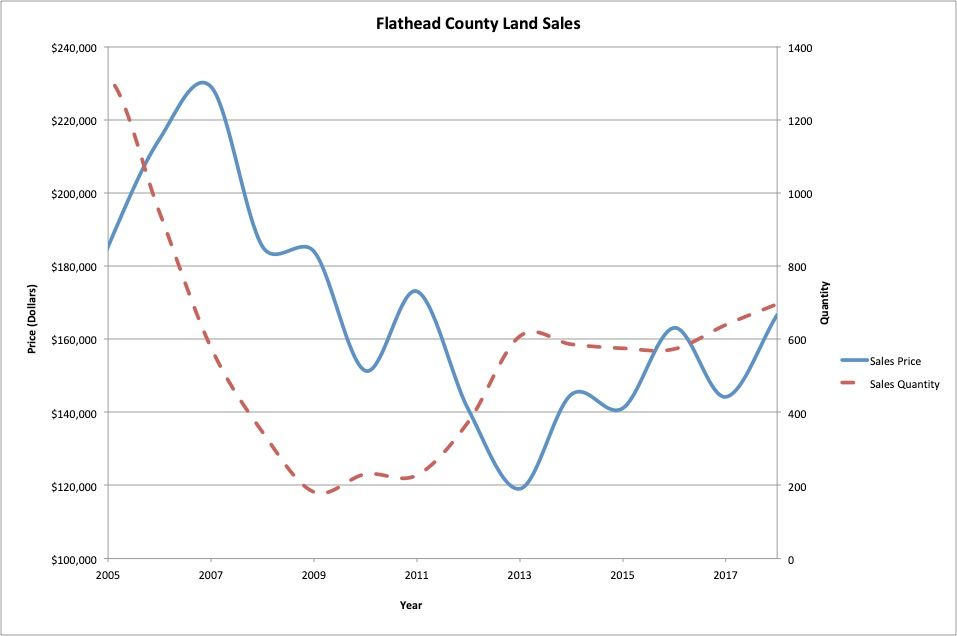 Figure 11 : Flathead County land average sales price and total sales quantity.