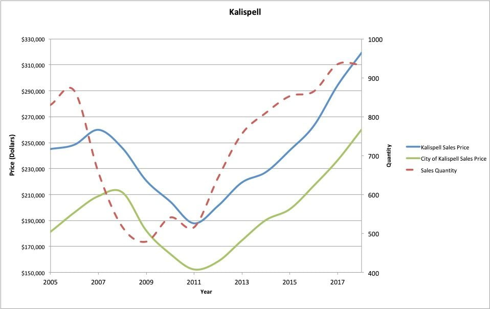 Figure 3 : Kalispell residential real estate average sale price and quantity of sales. City of Kalispell designates properties with city sewer or city water.