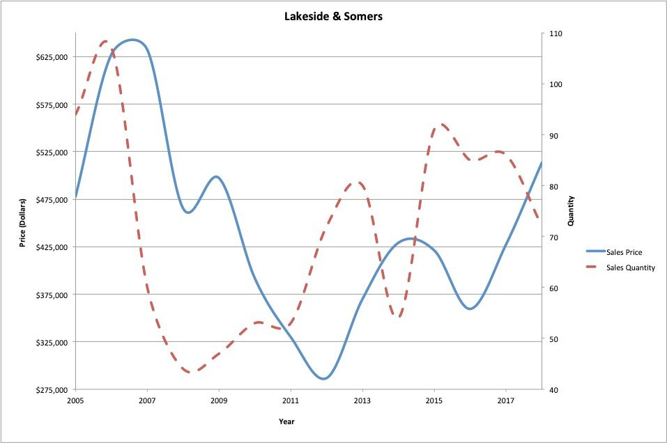 Figure 6 : Lakeside & Somers residential real estate average sale price and quantity of sales.