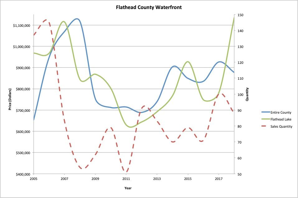 Figure 8 : Waterfront residential real estate average sale price and quantity of sales.