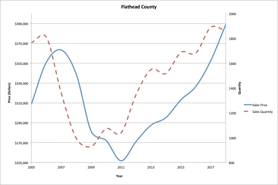 Figure 1 : Flathead County residential real estate average sale price and quantity.