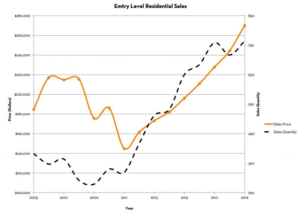 Flathead Valley Entry Level Home Prices