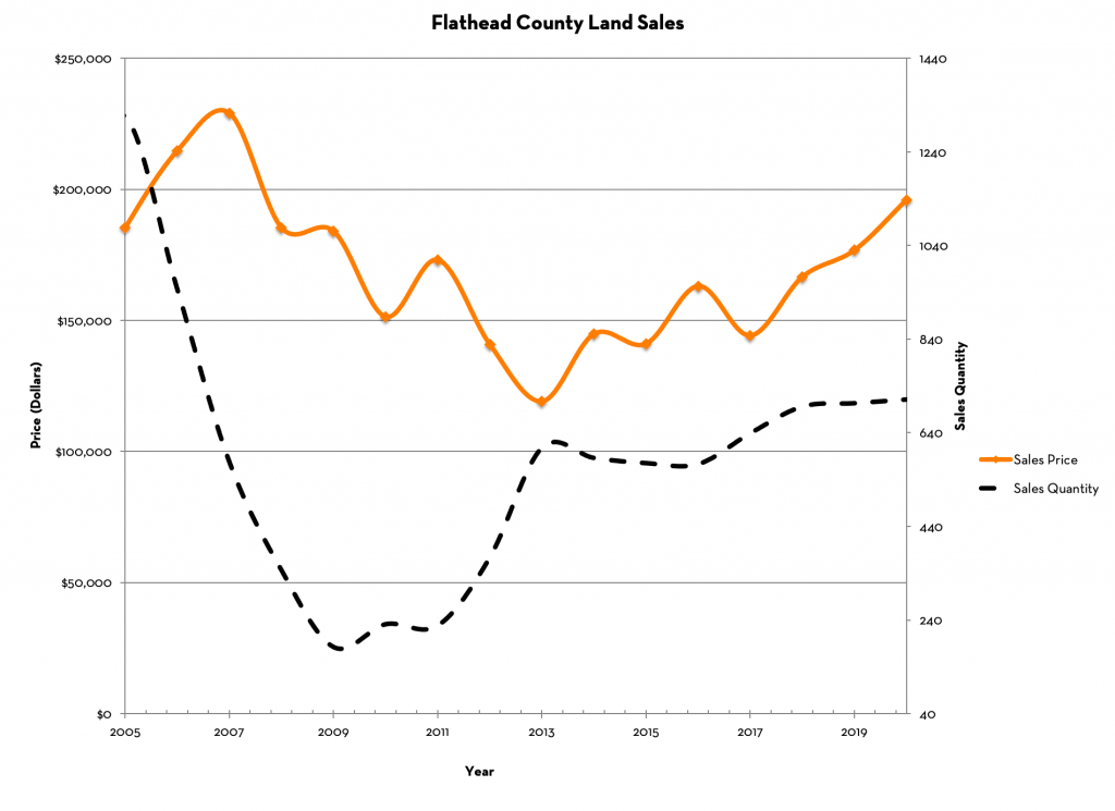Flathead County Land Sales