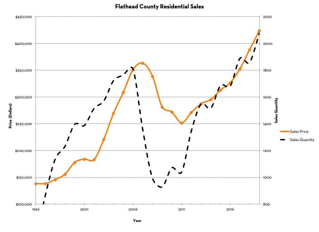 Flathead Valley Home Prices