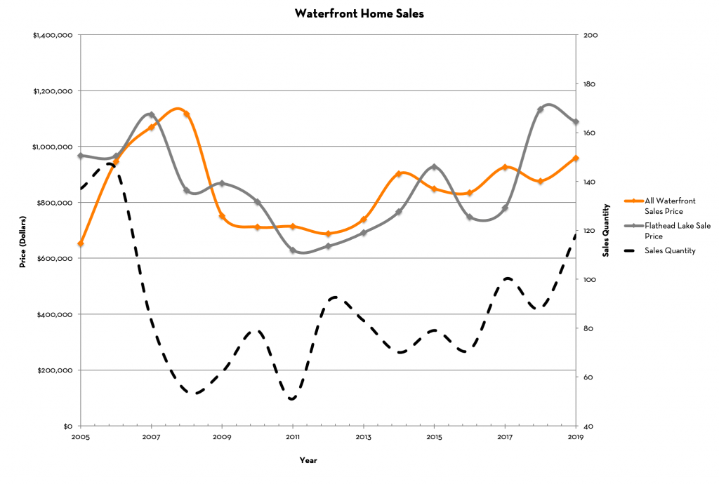 Flathead Valley Waterfront Home Prices