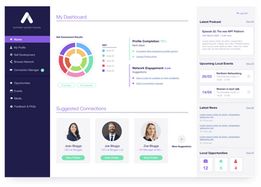 PP user dashboards