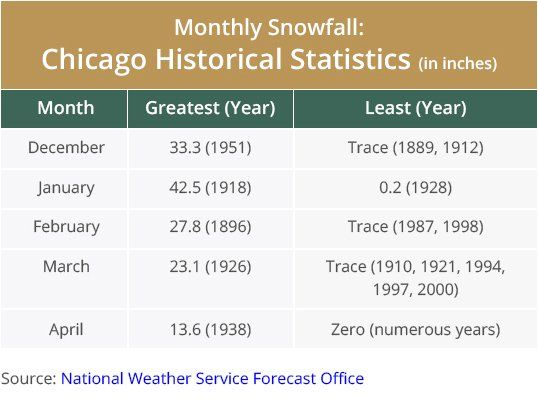 Chicago Snowfall Statistics
