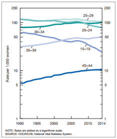 Birth rates, by age of mother 1990 to 2014