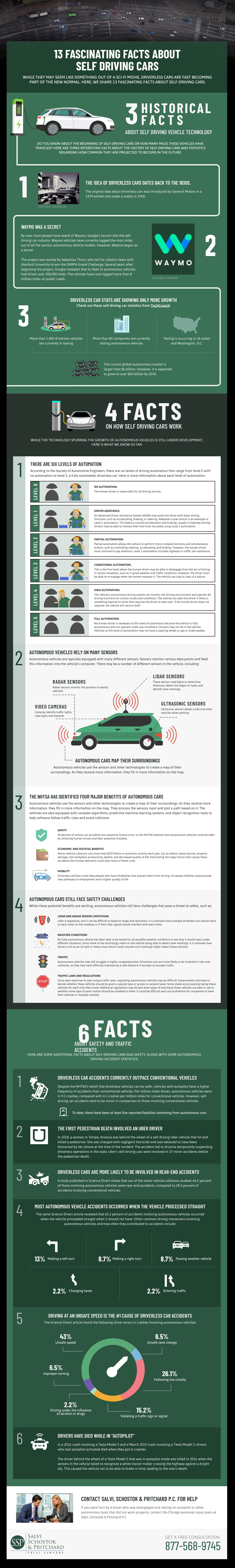 13 Fascinating Facts About Self Driving Cars - Salvi Law