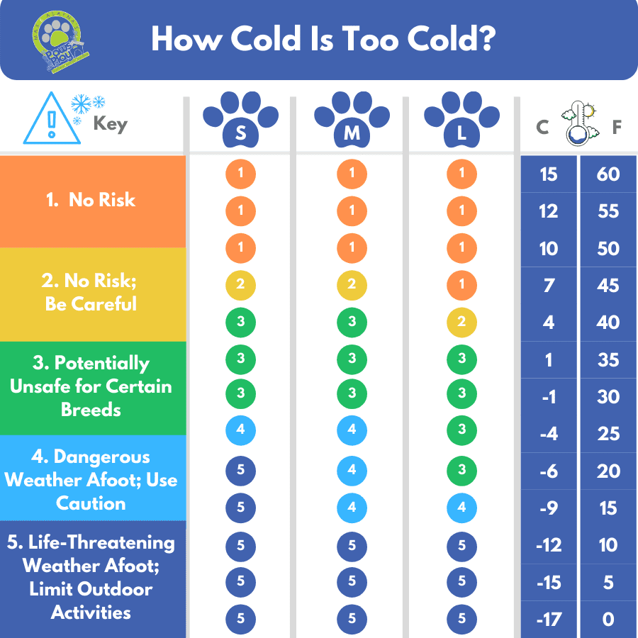 Cold Chart